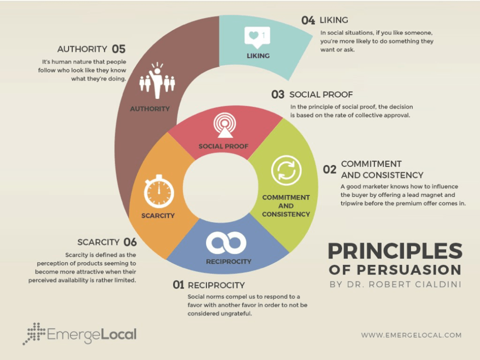 Robert Cialdini's 6 Principles of Persuasion written in the image of the number six