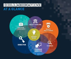 About The Collaborative