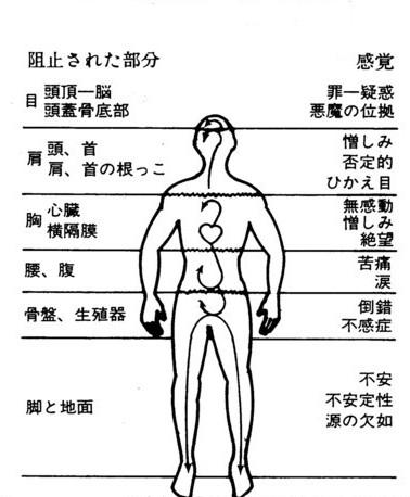 身体の冷えは、健康な心・感情の流れを阻害してゆきます。