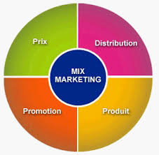 Mix Marketing