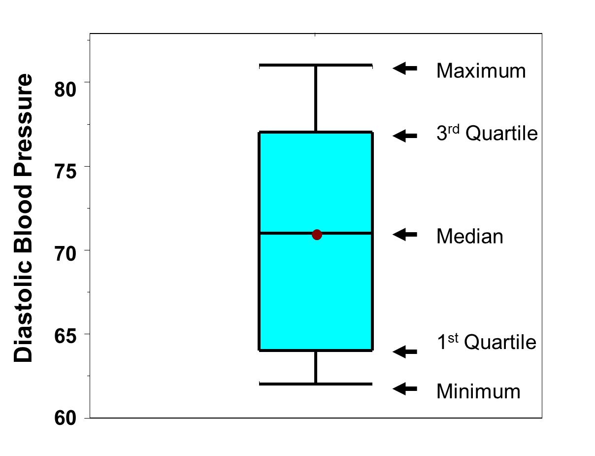 Box Whisker Plots For Continuous Variables