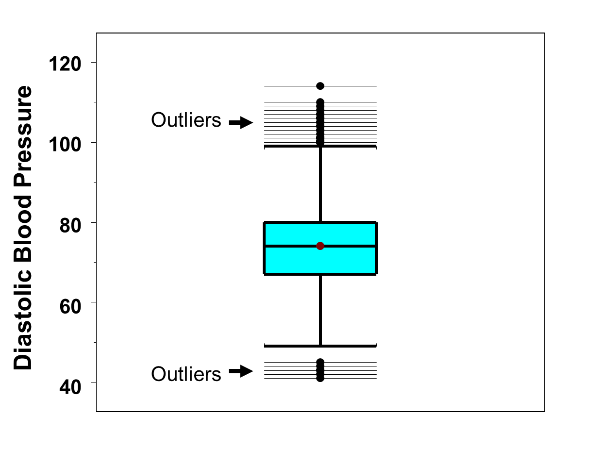 Box-Whisker Plots for Continuous Variables