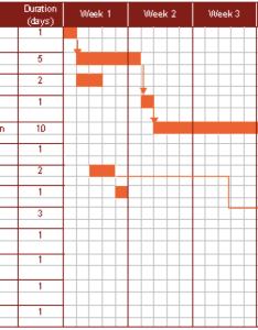 This gantt chart shows key dependencies in  recruitment process also charts as planning tools rh sphweb bumc bu