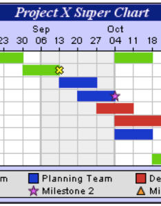 This chart has responsibilities delineated by team using color to show it highlights the ision of labor as well time horizon since milestones also gantt charts planning tools rh sphweb bumc bu