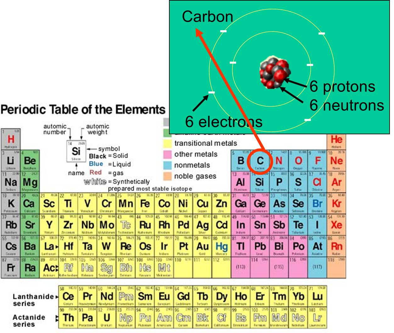 Periodic Table Numbers Of Neutrons Protons And Electrons
