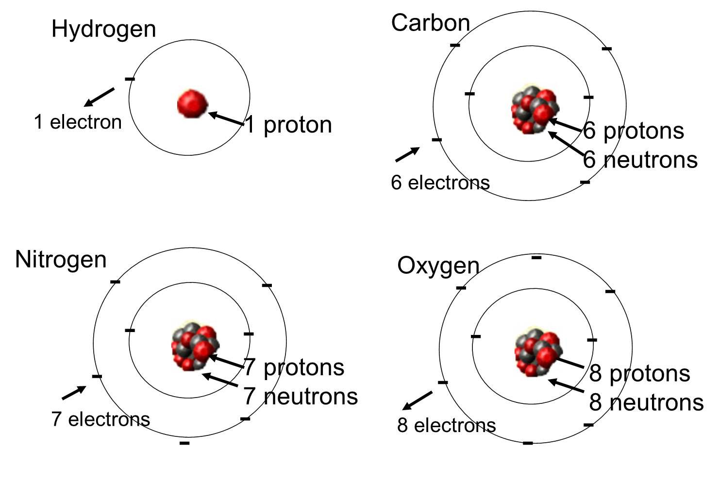 simple atom diagram rip current illustrated of a proton imageresizertool com