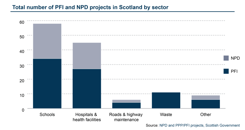 Total number of PFI and NPD projects in Scotland by sector