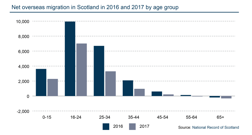 Net overseas migration 2016 and 2017