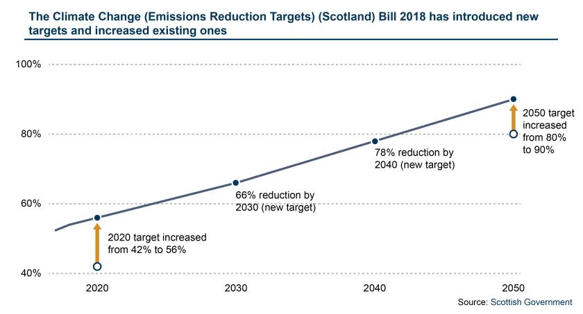 Blog Image_Climate change targets