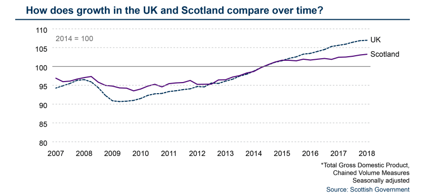 SPICe_Template_FSU_GDP_Scotland UK comparision - Time series.png