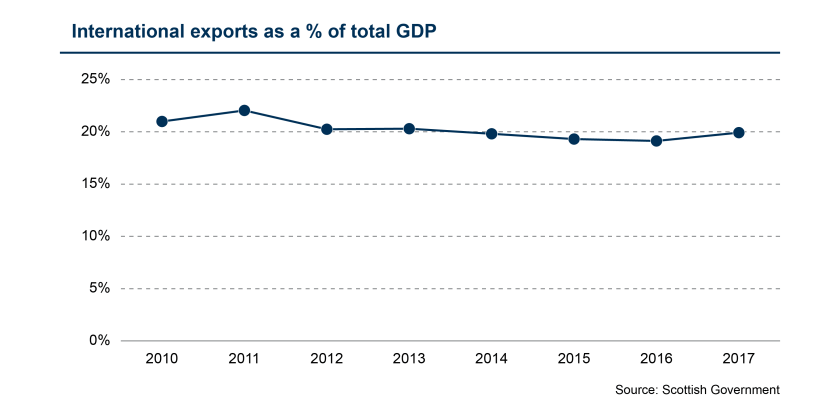 SPICe_Blog_2019_Exports_Proportion of GDP