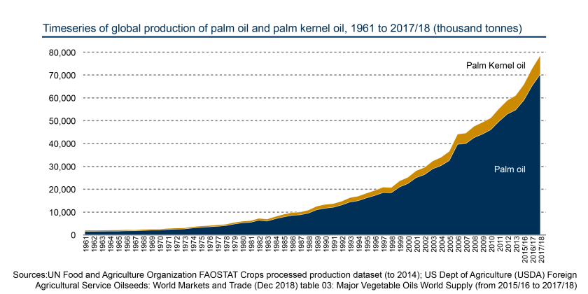 SPICe_BLOG_Palm Oil_Global Production