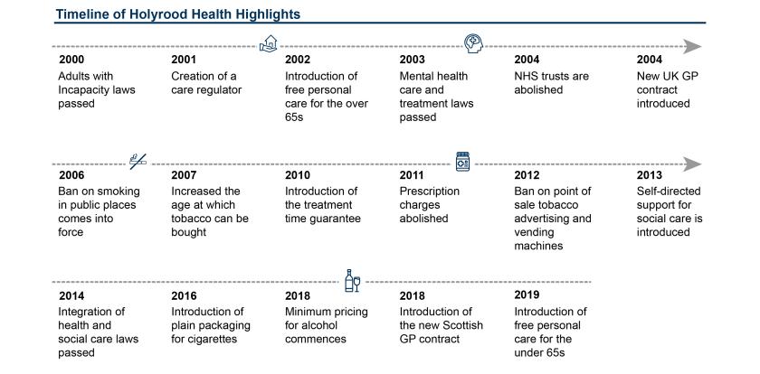 SPICe_Blog_Health_20th Anniversary_Timeline of holyrood health