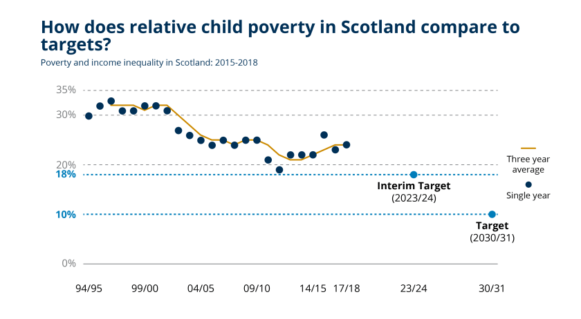 SPICe_2019_Child Poverty_Blog - Timeseries