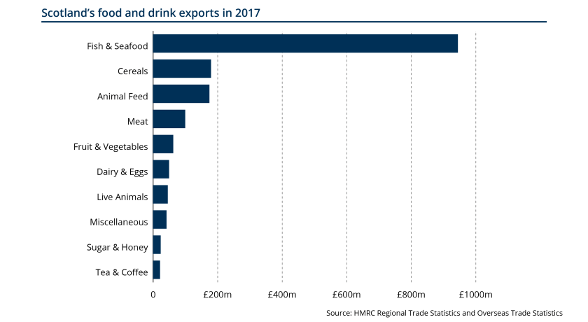 SPIce_2019_Vet briefing_Blog_food and drink exports