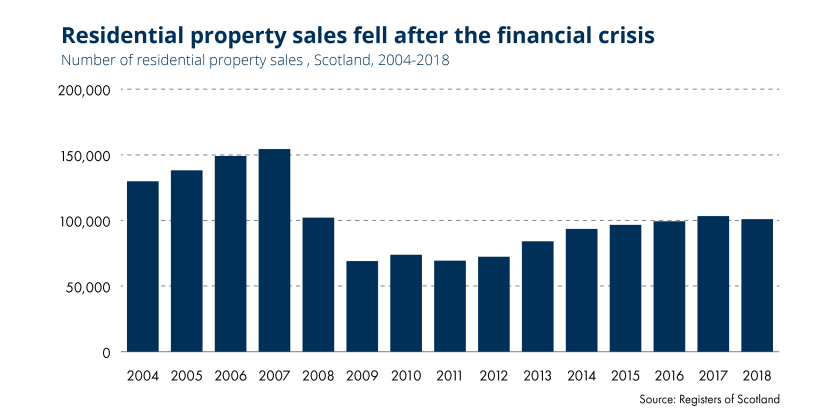 SPICe_2019_Blog_20th_Housing_Property Sales