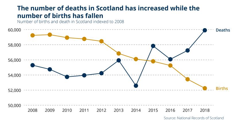 SPICe_2019_Blog_Population_Births and Deaths