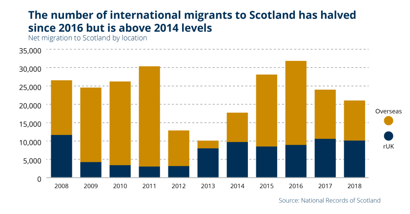 SPICe_2019_Blog_Population_Net migrtion by location