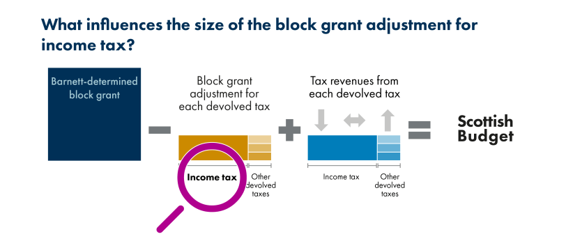 SPICe_Blog_2019_Fiscal framework_BGA income tax