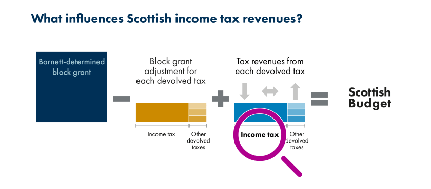 SPICe_Blog_2019_Fiscal framework_Revenues income tax