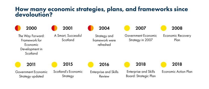 SPICe_2019_Blog_20th_Economy_Documents