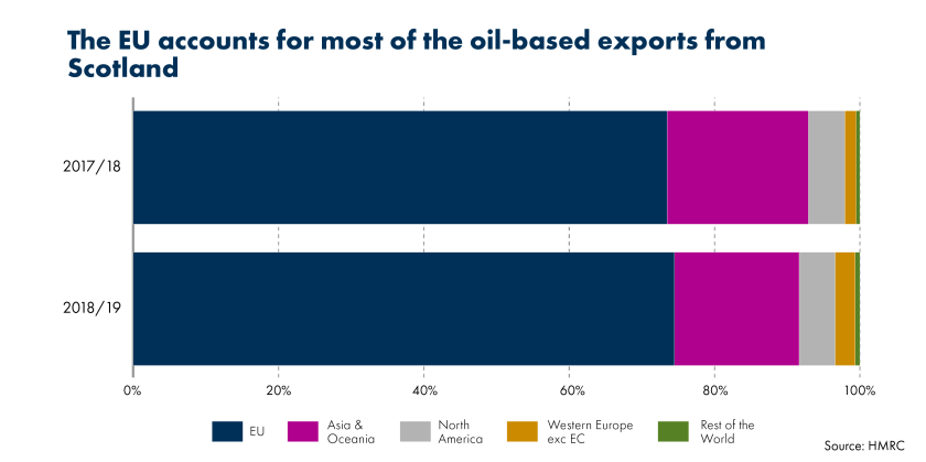 SPICe_Blog_201819_Exports_Oil Exports by region