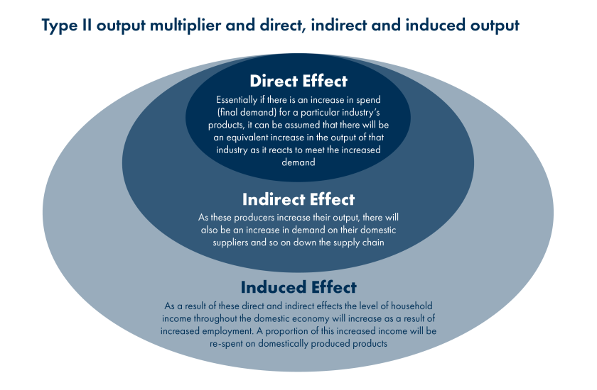 SPICe_2019_Blog_Input Output models_Type II multiplier