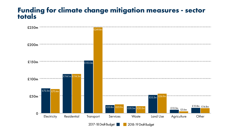 bar graph of funding for climate mitigation measures by sector