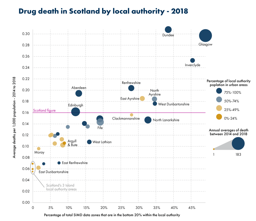 SPICe_Blog_2019_Drug deaths_By Local authority