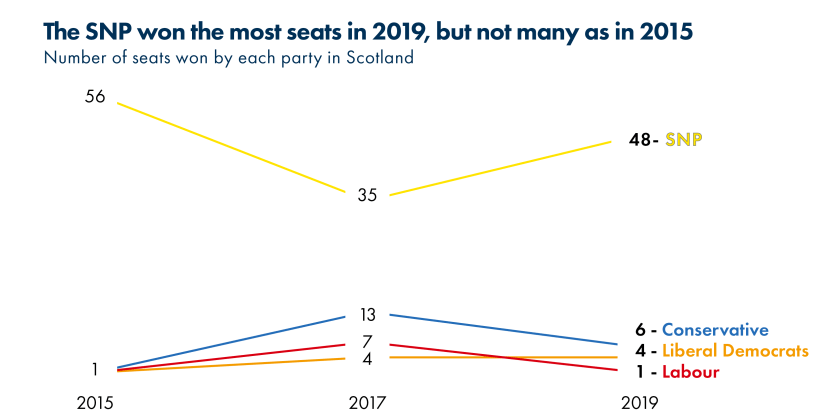 2019_SPICe_Blog_UK election_Seats