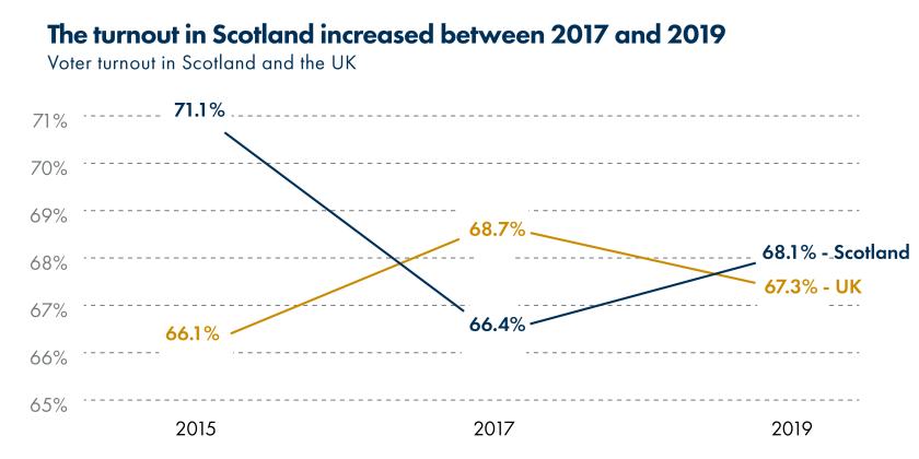 2019_SPICe_Blog_UK election_Turnout
