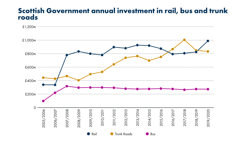 SPICe_Blog_2019_20th anniversary_transport costs_Scot gov annual investment