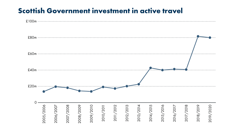 SPICe_Blog_2019_20th anniversary_transport costs_Scottish Government investment in active travel
