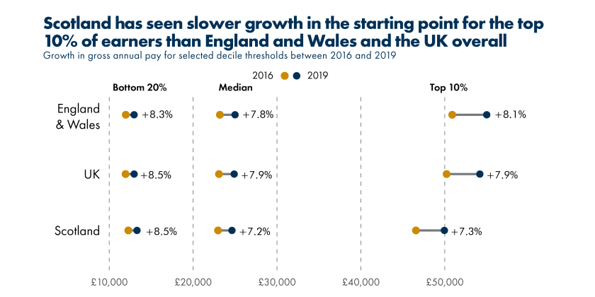 202001_SPICe_Pay and tax_Growth at different deciles
