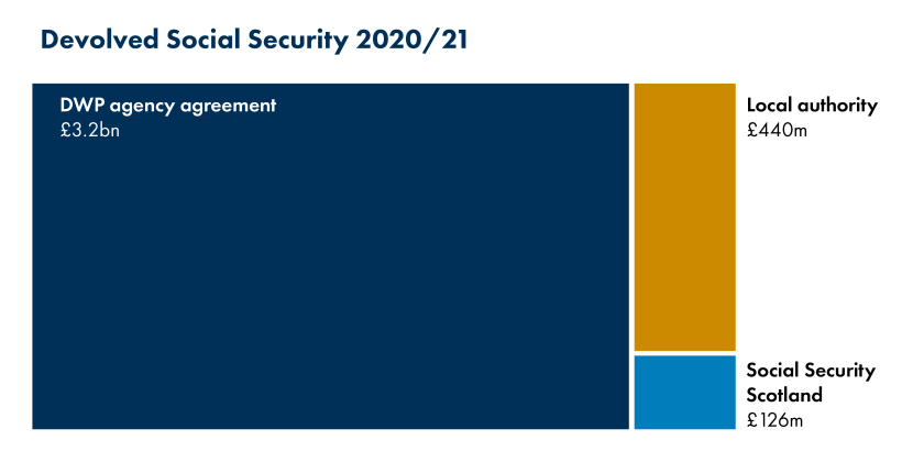 202002_SPICe_SocialSecurity_Blog_Budget