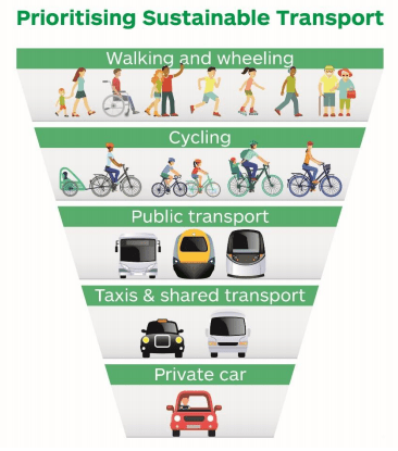 Sustainable transport hierarchy