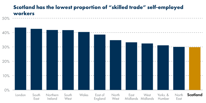 SPICe_Blog_2020_Self Employment_Skilled trade