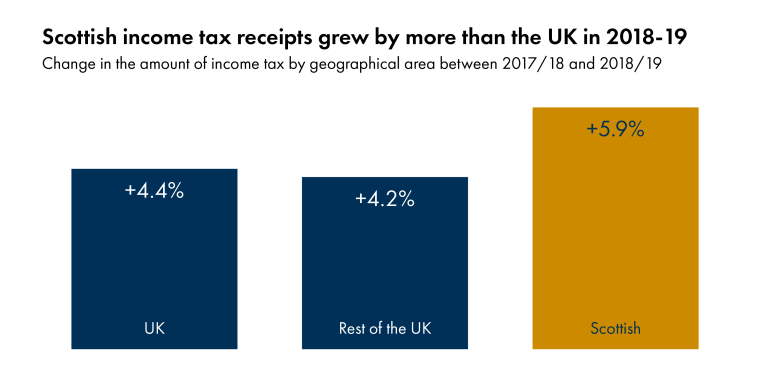Growth in total Scottish income tax receipts was 5.9%