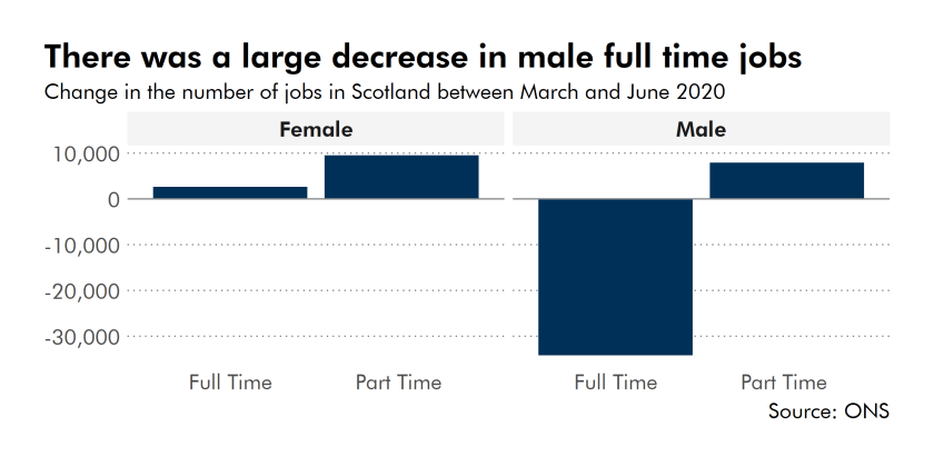There was a large decrease in male full-time jobs.