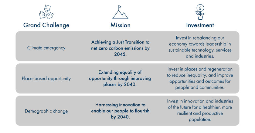 This image shows the grand challenges that the Scottish National Investment Bank's missions will seek to address. The image also provides guidance on the type of investment required.