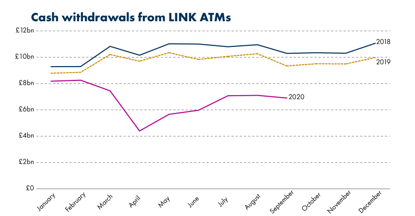 Cash withdrawals from ATMs in 2019 fell by 7% compared to 2018, but over January to September 2020 are down 30% compared to the same period in 2019. Prior to the COVID-19 pandemic, cash withdrawals in 2020 were down only around 8%