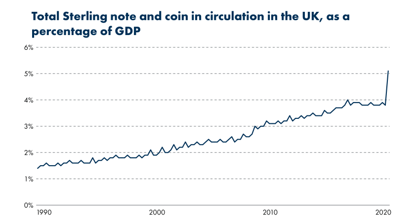 Since 1990 the value of notes and coin in circulation in the UK has increased steadily as a percentage of GDP. Periods of financial crisis resulted in a more rapid increase as GDP reduced – this is particularly evident in 2020 when lockdown resulted in a significant fall in GDP.