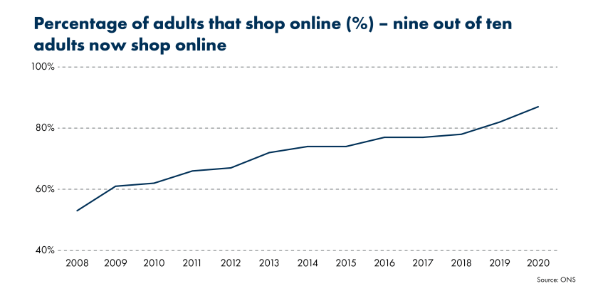 The growth in online retail has been significant over the last 12 years. Almost nine in ten adults (87%) now shop online in the UK compared to just 53% of adults in 2008.