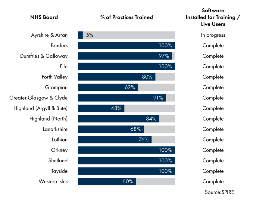 This image shows the progress of SPIRE throughout NHS boards. Most localities have installed the SPIRE software and trained majority of their practices.