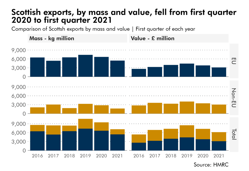 Scottish exports, by value and volume, fell from the first quarter 2020 to first quarter 2021.