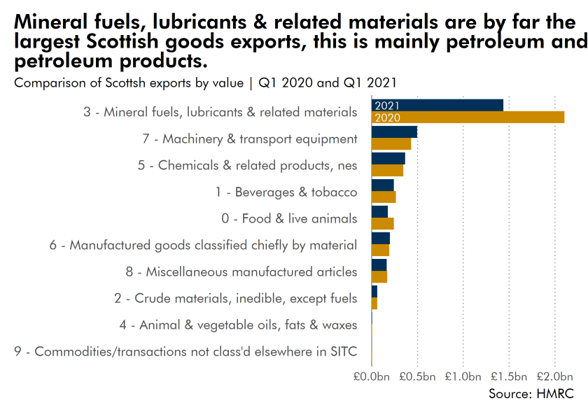 Mineral fuel, lubricants and related material are by far the largest Scottish goods export. This is mainly petroleum and petroleum products.