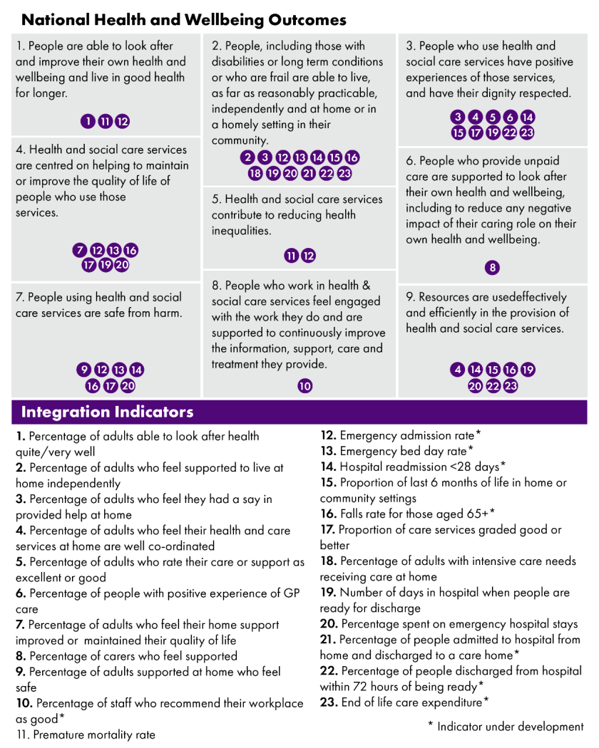 The image shows the nine expected outcomes of integration, and associated indicators. A core suite of 23 integration indicators were created to measure progress against these outcomes. Links in the text to the indicators.