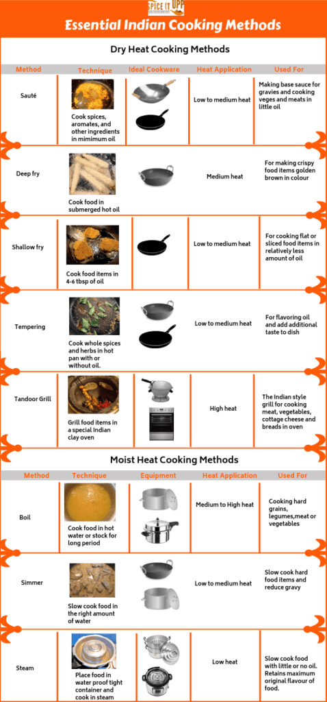 Essential Indian cooking Methods Chart with recommended cookware for cooking Indian food.