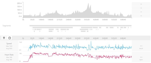 Cycling data