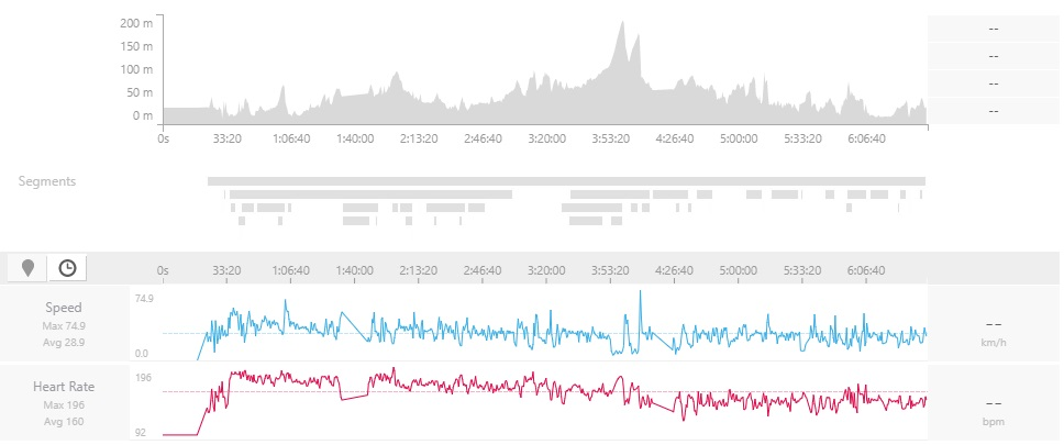 Cycling data